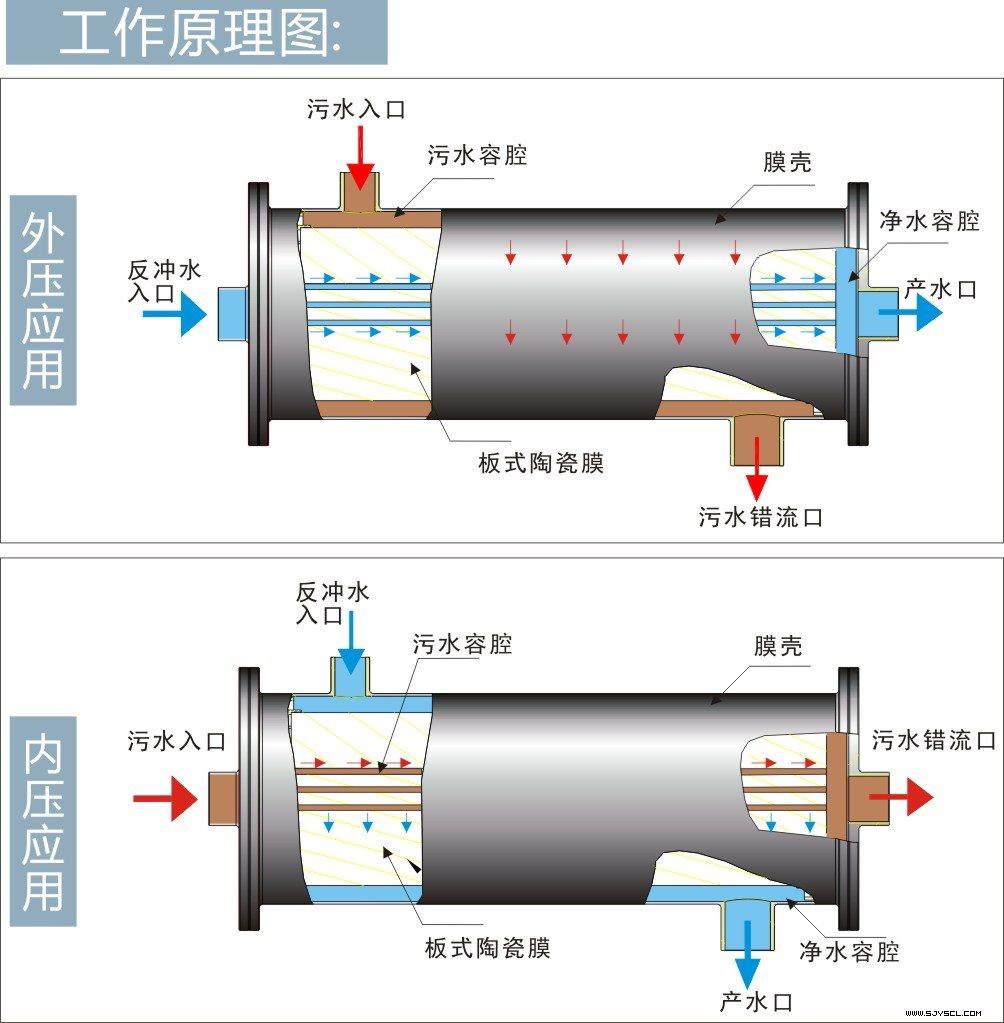 水澄清 ●膜生物反应器(mbr) ●游泳池净水装置           过滤出水图片